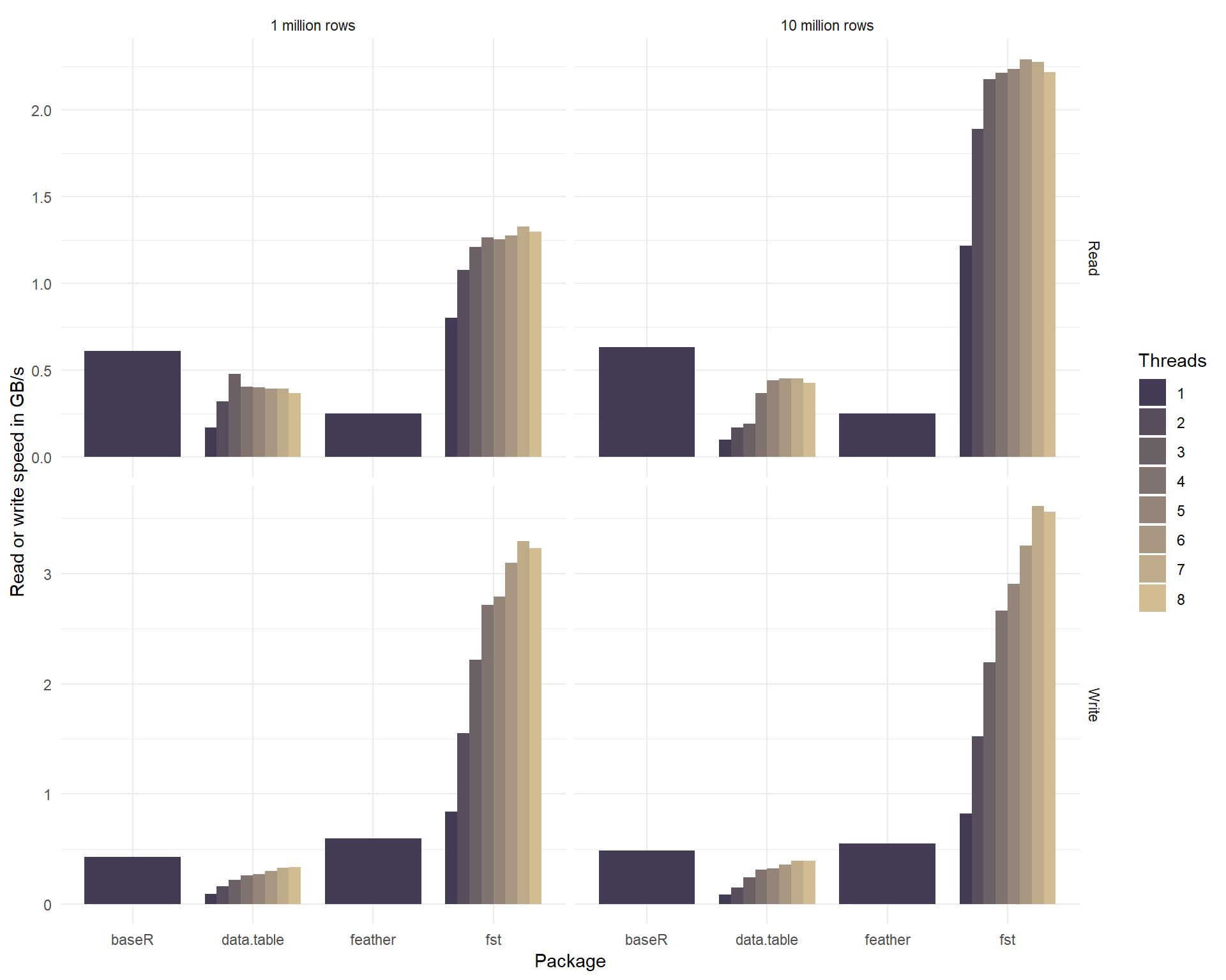 Lightning Fast Serialization of Data Frames for R • fst